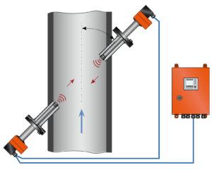 FLOWSIC100 Process system